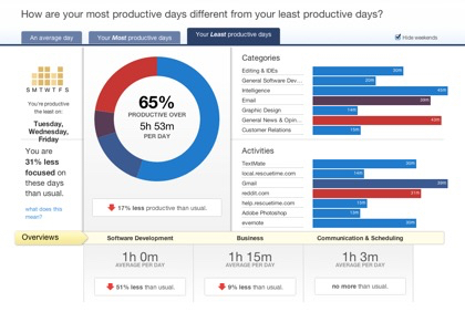 A good example of a dashboard report | gray matters